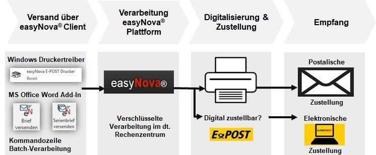 Briefe online versenden - ePost für Geschäftskunden